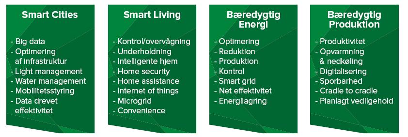 Hvilke energieffektive teknologier bliver der brug for i fremtiden? Se fokusområderne her.